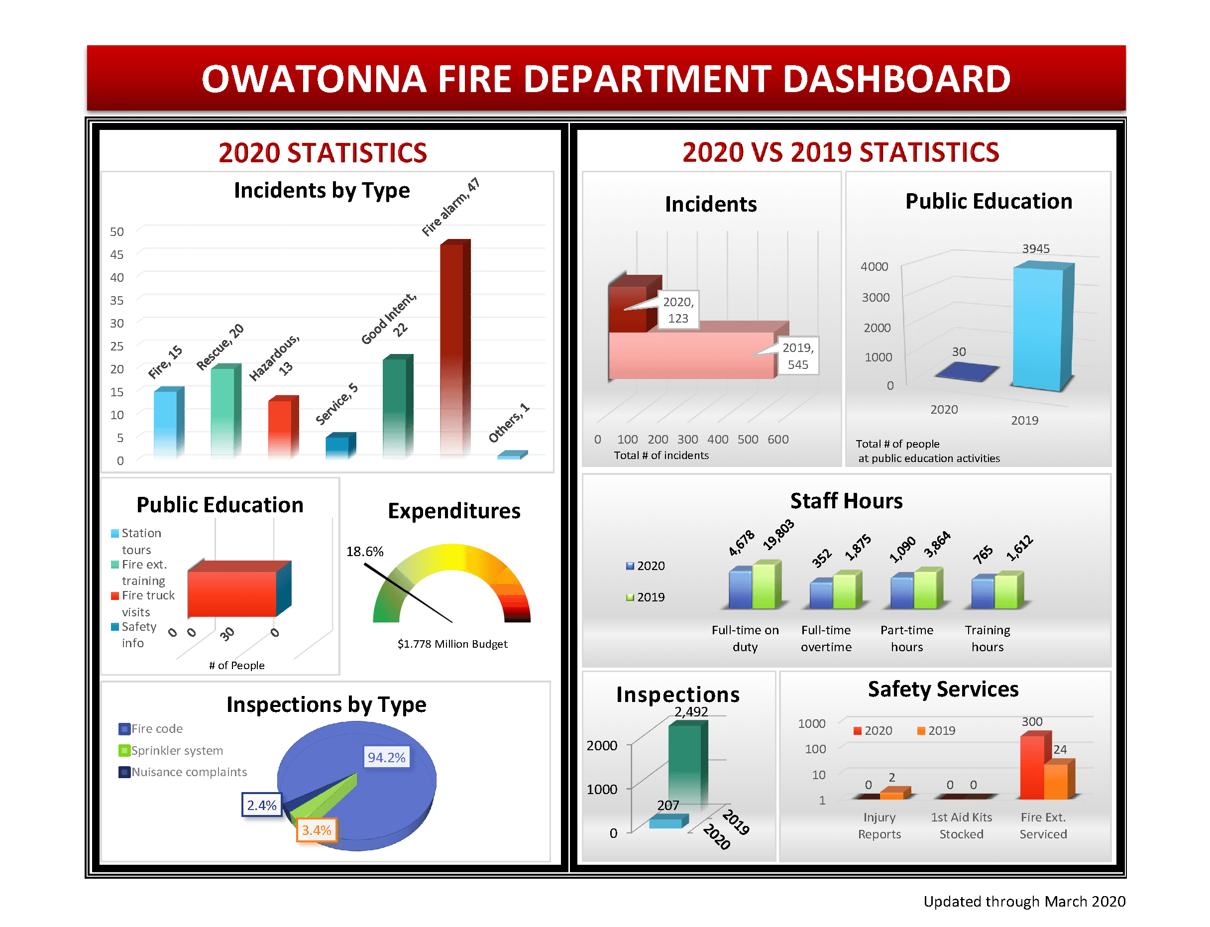 Fire Department Dashboard as of March 31, 2020