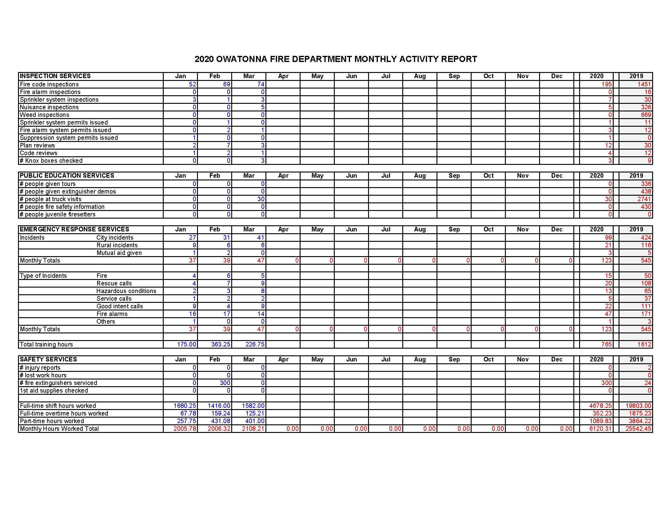 Fire Department Monthly Activity Report